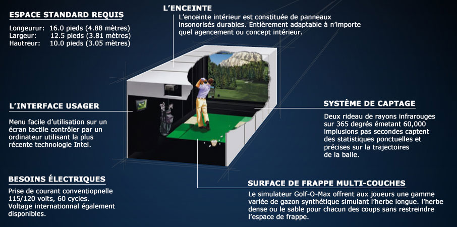 Golf O Max à Boucherville - Technologie